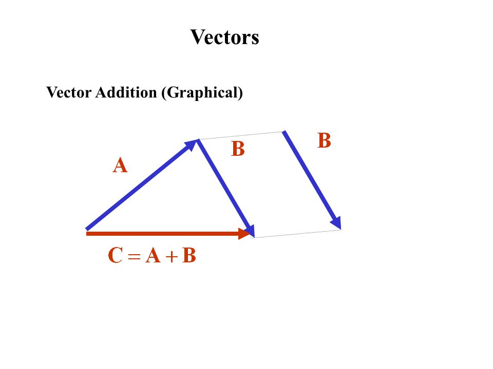 Vectors Vector Addition (Graphical)