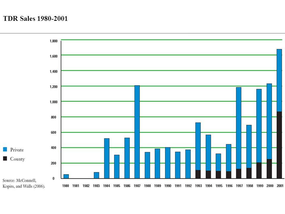 TDR Sales 1980-2001