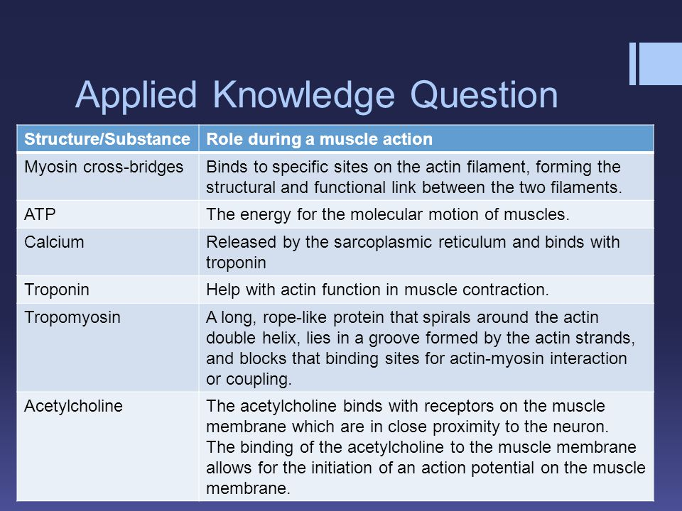 Applied Knowledge Question Structure/SubstanceRole during a muscle action Myosin cross-bridgesBinds to specific sites on the actin filament, forming t