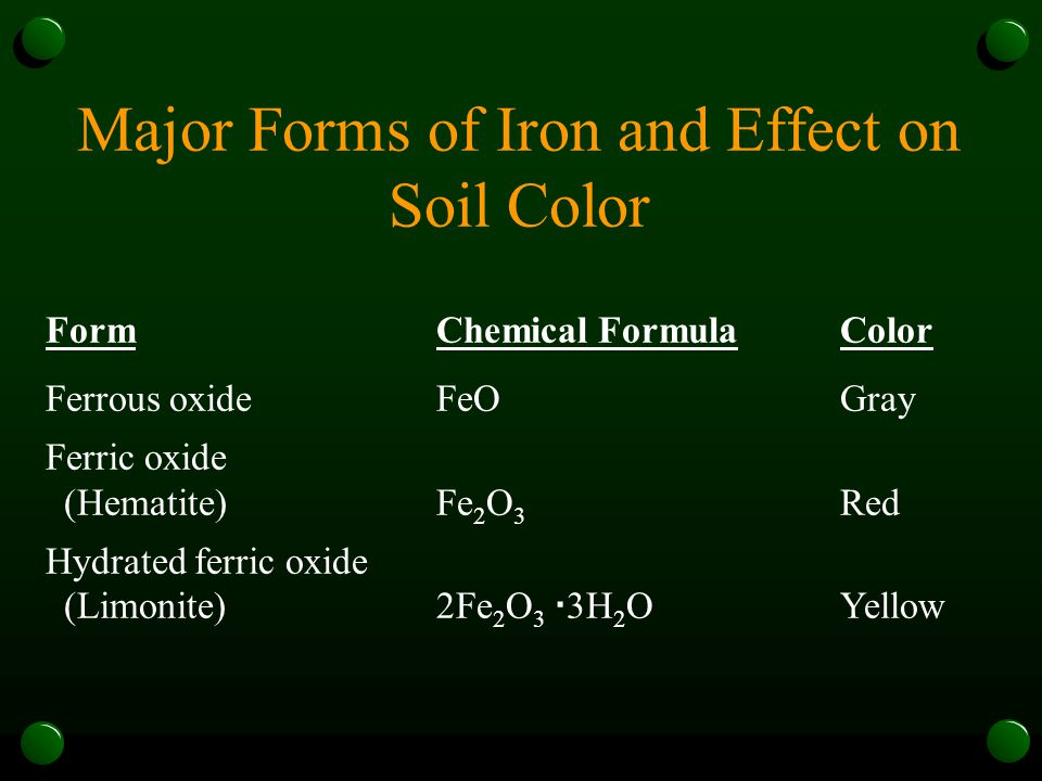 Major Forms of Iron and Effect on Soil Color FormChemical FormulaColor Ferrous oxideFeOGray Ferric oxide (Hematite)Fe 2 O 3 Red Hydrated ferric oxide