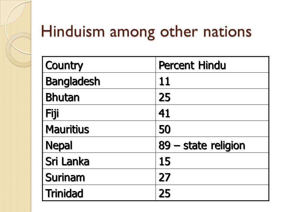 Hinduism among other nations Country Percent Hindu Bangladesh11 Bhutan25 Fiji41 Mauritius50 Nepal 89 – state religion Sri Lanka 15 Surinam27 Trinidad25