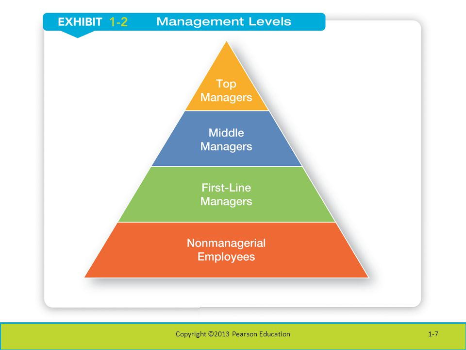 Is the Manager's Job Universal.Level in the Organization Profit vs.