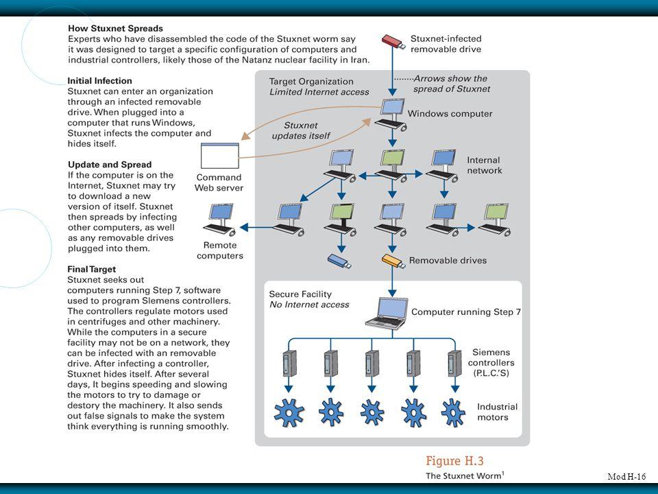 Mod H-16 Stuxnet