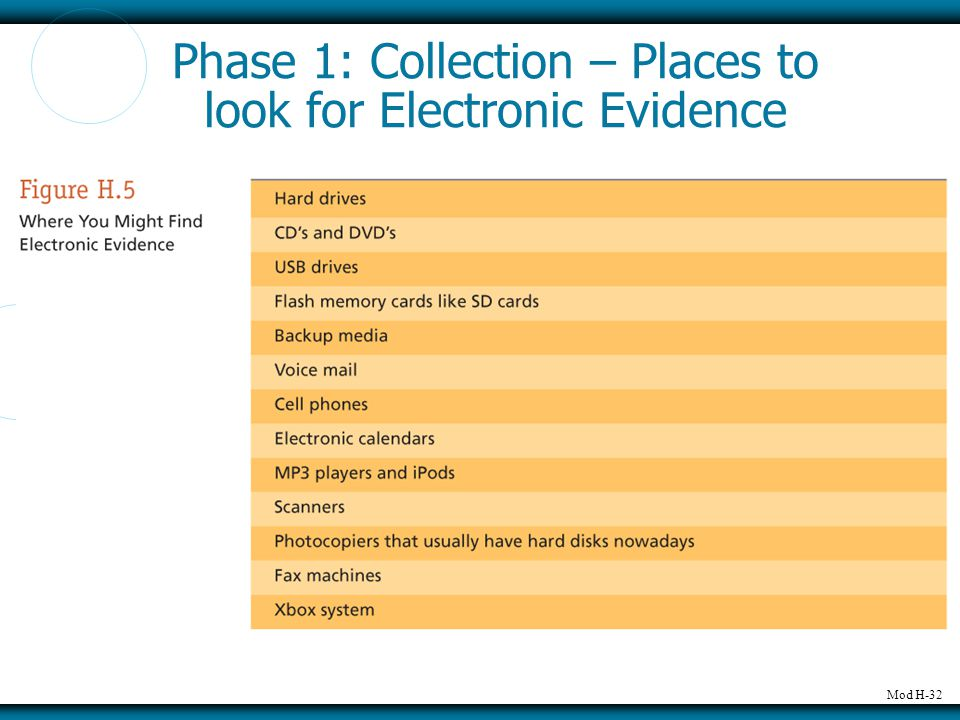 Mod H-32 Phase 1: Collection – Places to look for Electronic Evidence