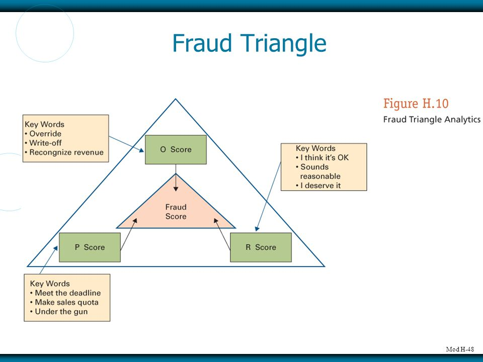 Mod H-48 Fraud Triangle
