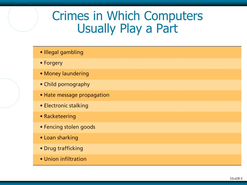 Mod H-8 Crimes in Which Computers Usually Play a Part