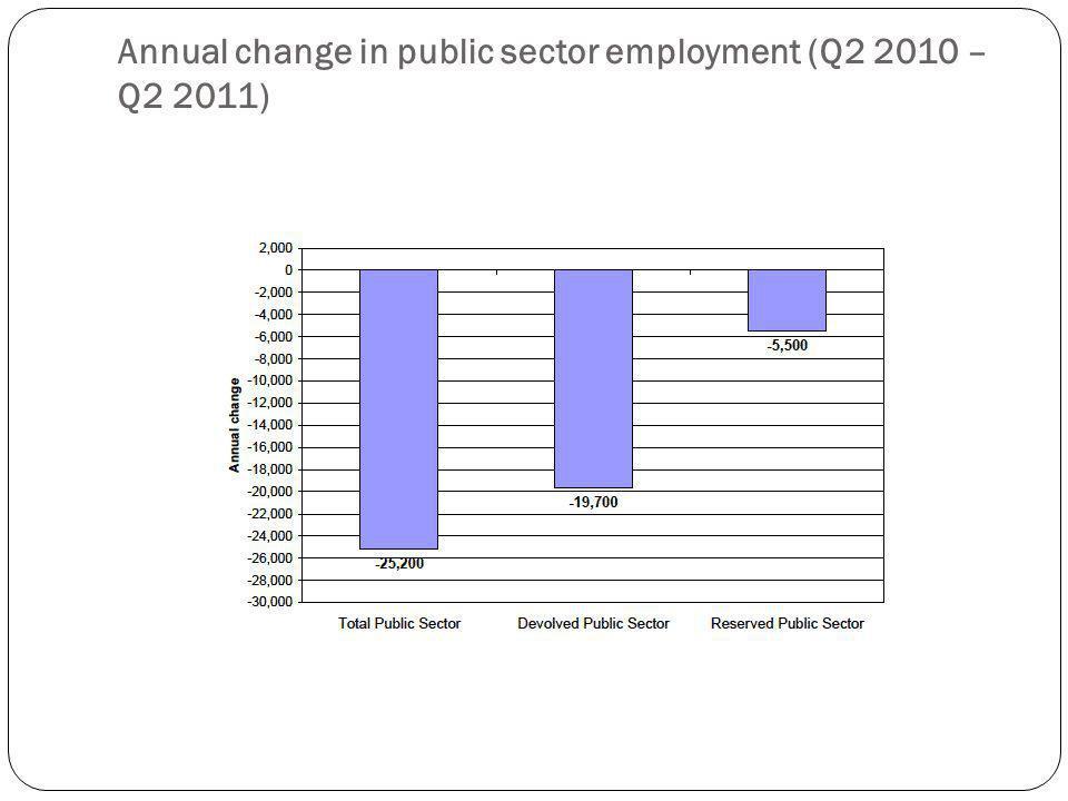 Annual change in public sector employment (Q2 2010 – Q2 2011)