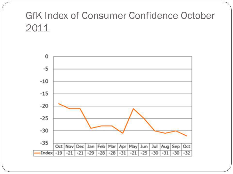 GfK Index of Consumer Confidence October 2011