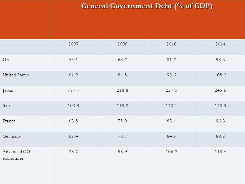 General Government Debt (% of GDP) 2007200920102014 UK44.168.781.798.3 United States 61.984.893.6108.2 Japan187.7218.8227.0245.6 Italy103.5115.8120.1128.5 France63.878.085.496.3 Germany63.478.784.589.3 Advanced G20 economies 78.298.9106.7118.4