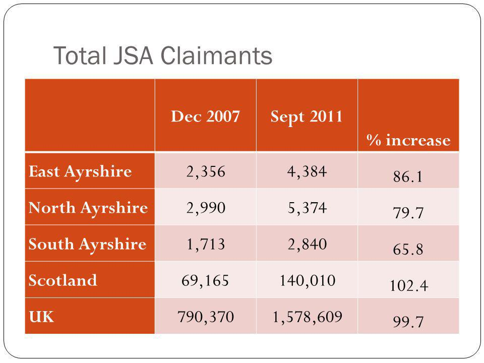 Total JSA Claimants Dec 2007Sept 2011 % increase East Ayrshire2,3564,384 86.1 North Ayrshire2,9905,374 79.7 South Ayrshire1,7132,840 65.8 Scotland69,165140,010 102.4 UK790,3701,578,609 99.7