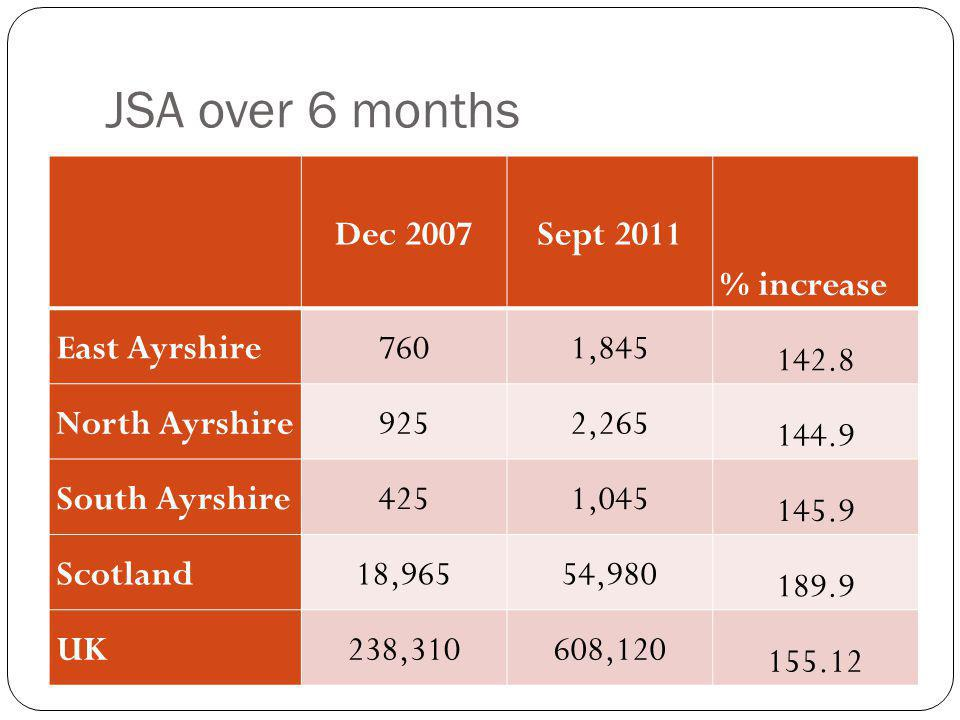 JSA over 6 months Dec 2007Sept 2011 % increase East Ayrshire7601, North Ayrshire9252, South Ayrshire4251, Scotland18,96554, UK238,310608,