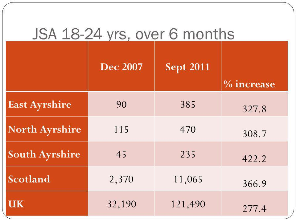 JSA 18-24 yrs, over 6 months Dec 2007Sept 2011 % increase East Ayrshire90385 327.8 North Ayrshire115470 308.7 South Ayrshire45235 422.2 Scotland2,37011,065 366.9 UK32,190121,490 277.4