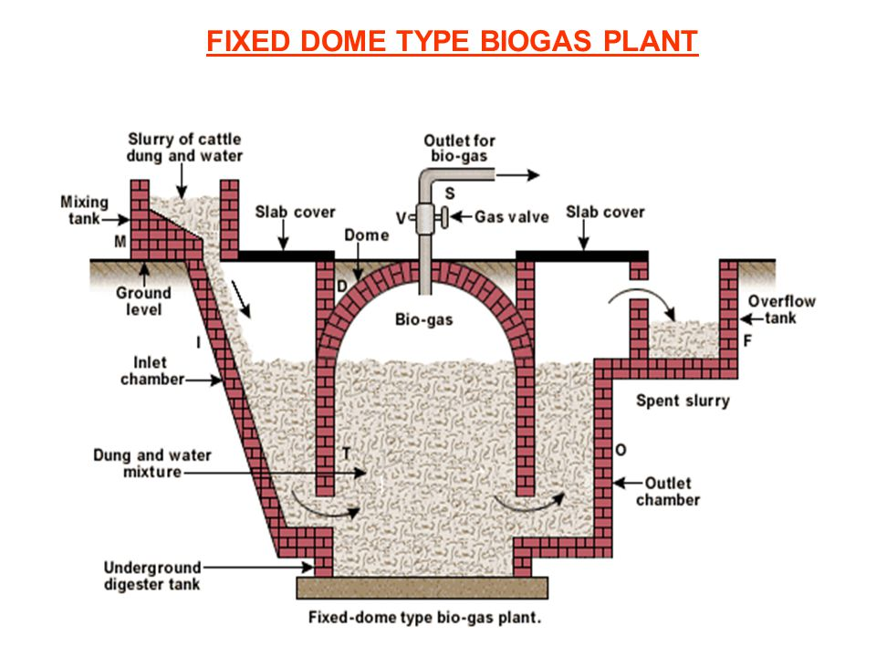 FIXED DOME TYPE BIOGAS PLANT
