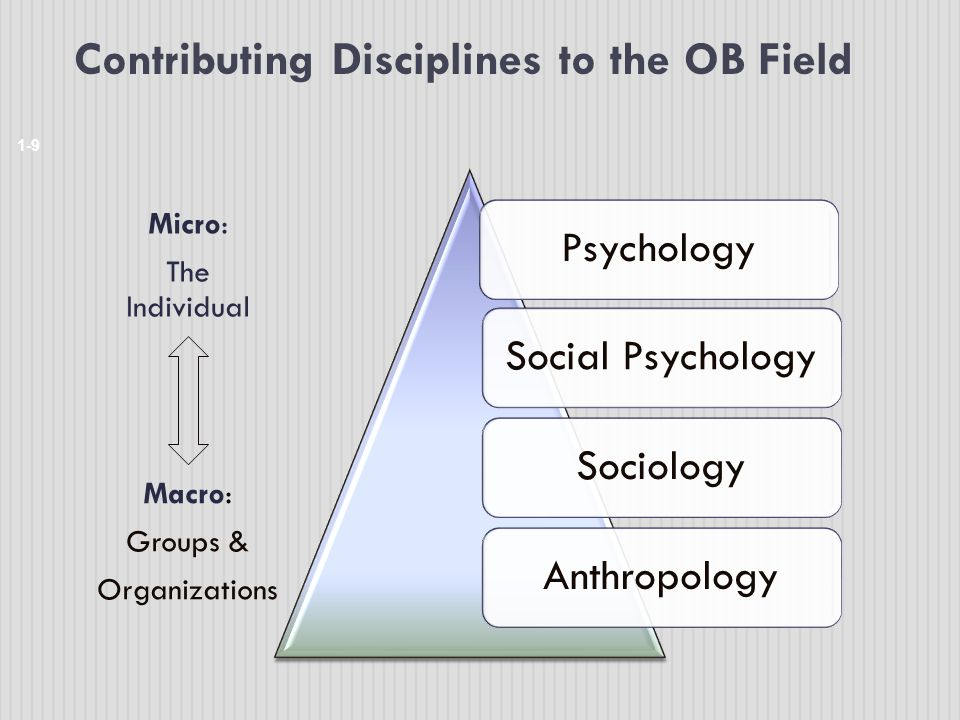 Contributing Disciplines to the OB Field 1-9 PsychologySocial PsychologySociologyAnthropology Micro: The Individual Macro: Groups & Organizations