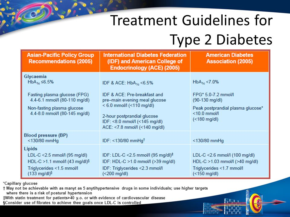 Treatment Guidelines for Type 2 Diabetes *Capillary glucose † May not be achievable with as manyt as 5 anytihypertensive drugs in some individuals; us