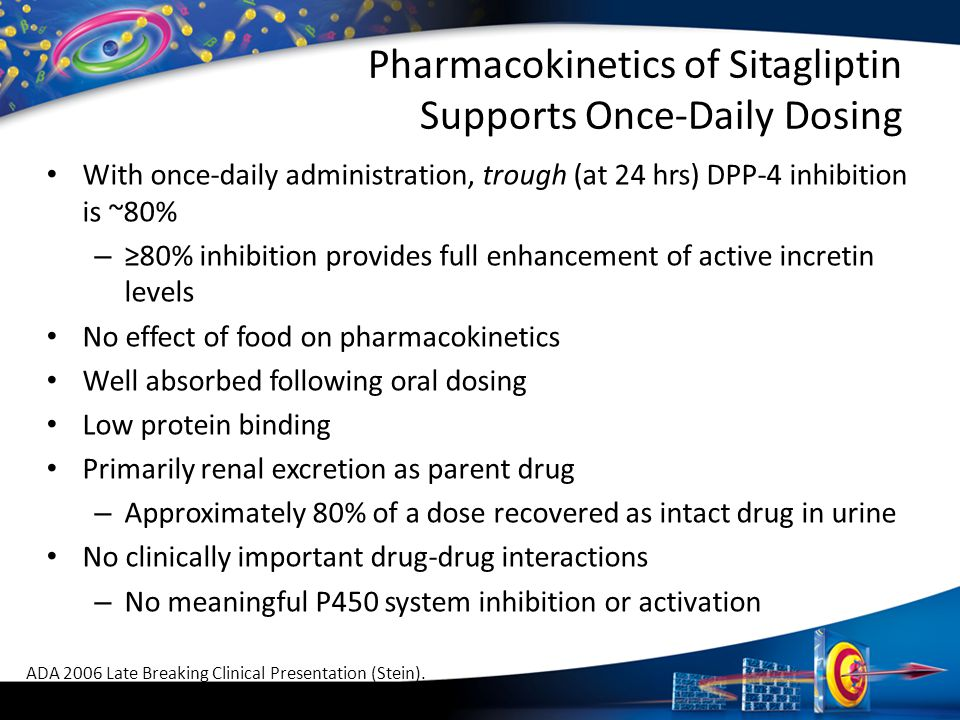 Pharmacokinetics of Sitagliptin Supports Once-Daily Dosing With once-daily administration, trough (at 24 hrs) DPP-4 inhibition is ~80% – ≥80% inhibiti