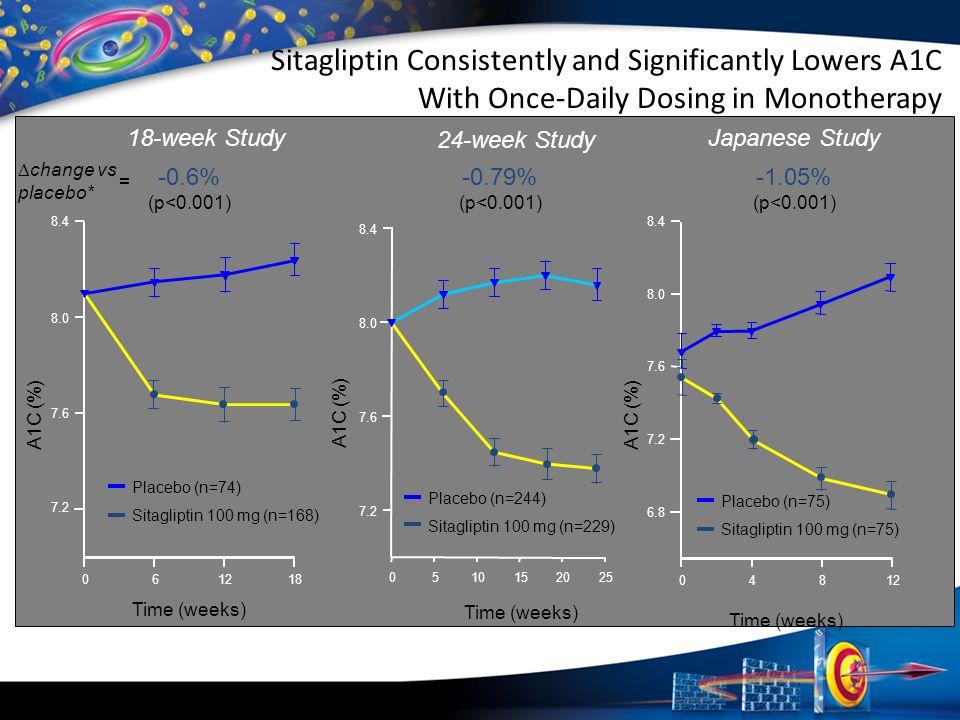 7.2 7.6 8.0 8.4 Placebo (n=244) Sitagliptin 100 mg (n=229) 24-week Study Time (weeks) 0510152025 -0.79% (p<0.001) Japanese Study -1.05% (p<0.001) Plac