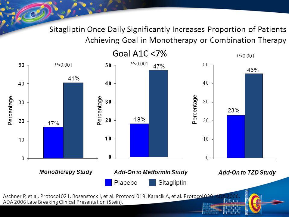 Sitagliptin Placebo Monotherapy Study Add-On to Metformin Study Add-On to TZD Study Percentage P<0.001 17% 41% 18% 47% 23% 45% Sitagliptin Once Daily
