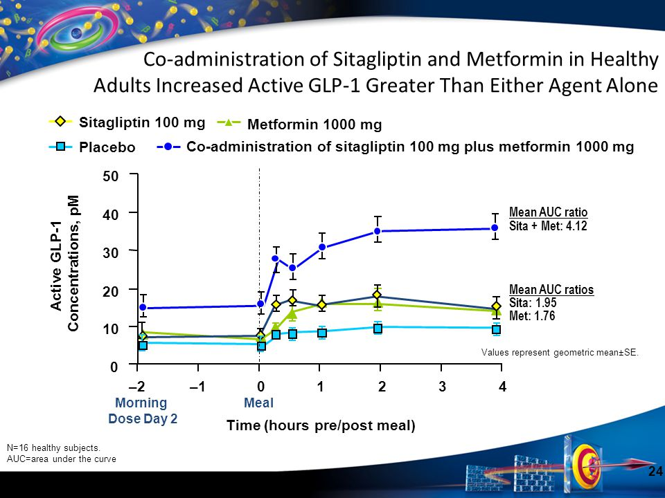 Co-administration of Sitagliptin and Metformin in Healthy Adults Increased Active GLP-1 Greater Than Either Agent Alone Values represent geometric mea