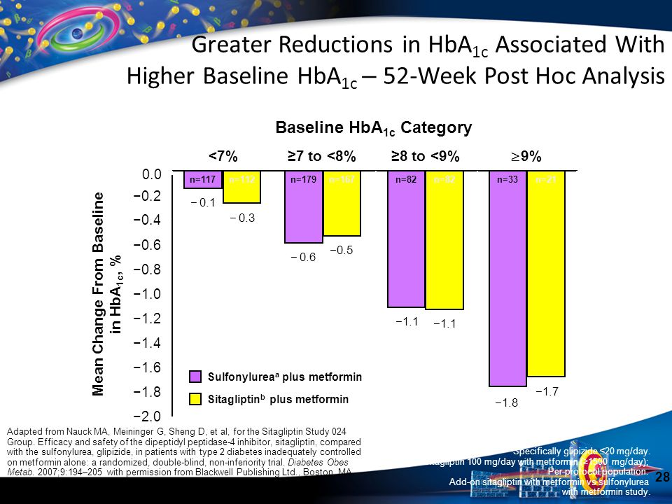 Greater Reductions in HbA 1c Associated With Higher Baseline HbA 1c – 52-Week Post Hoc Analysis n=117 Baseline HbA 1c Category Mean Change From Baseli
