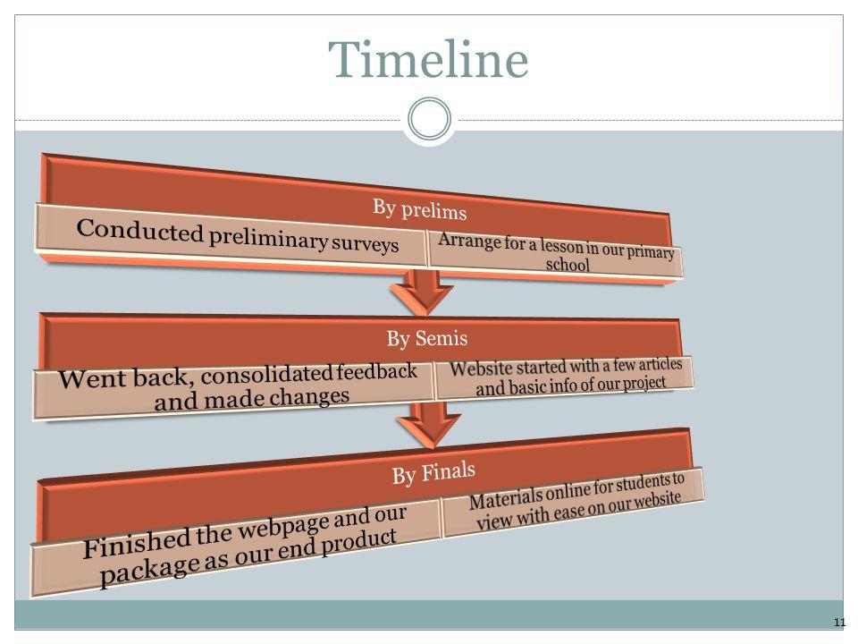 Timeline 11