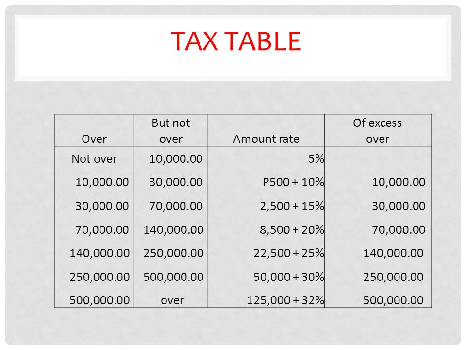 TAX TABLE But not Of excess OveroverAmount rateover Not over 10,000.005% 10,000.00 30,000.00P500 + 10% 10,000.00 30,000.00 70,000.002,500 + 15% 30,000