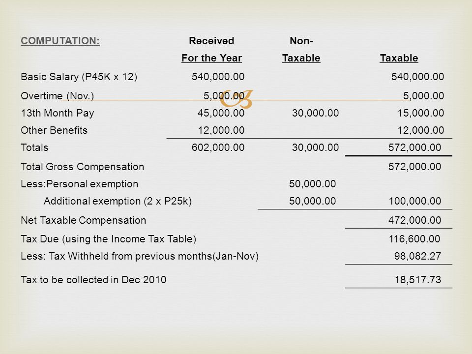  COMPUTATION:ReceivedNon- For the YearTaxable Basic Salary (P45K x 12) 540,000.00 Overtime (Nov.) 5,000.00 13th Month Pay 45,000.00 30,000.00 15,000.