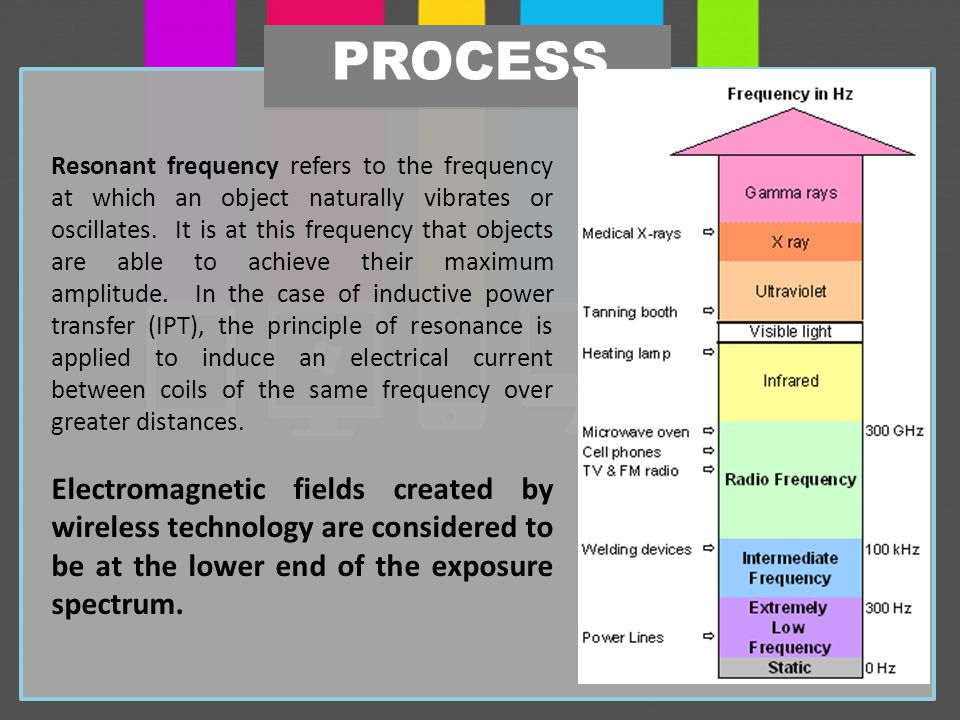 PROCESS Resonant frequency refers to the frequency at which an object naturally vibrates or oscillates.