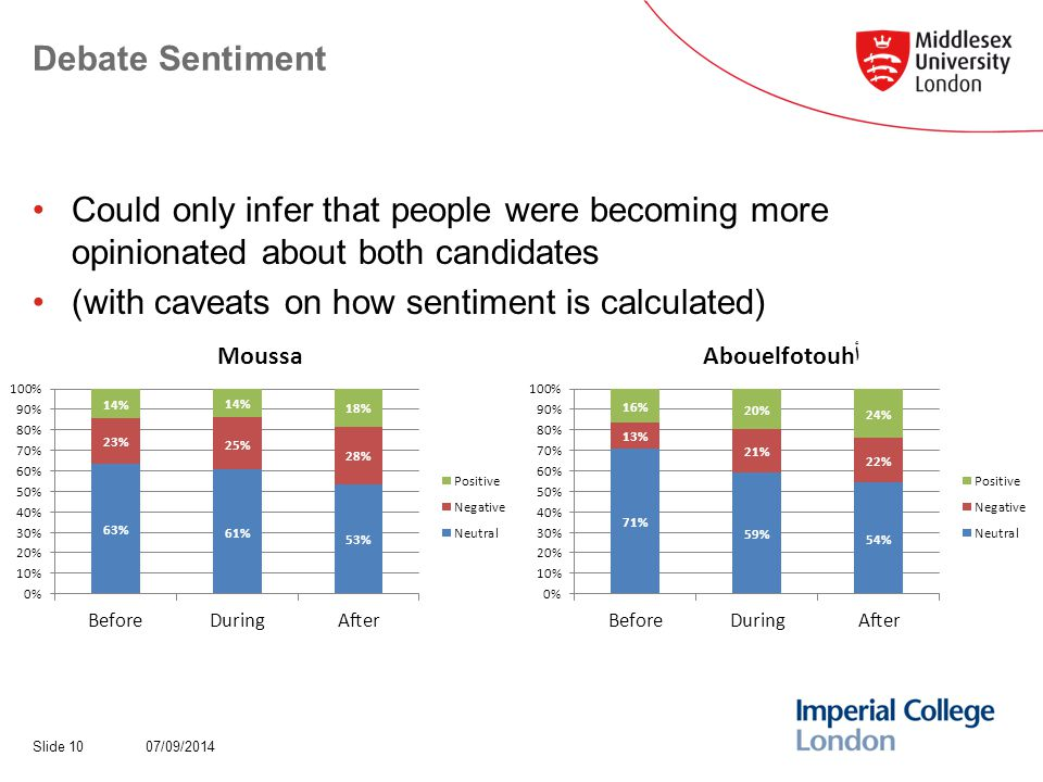 Debate Sentiment 07/09/2014Slide 10 Could only infer that people were becoming more opinionated about both candidates (with caveats on how sentiment is calculated)