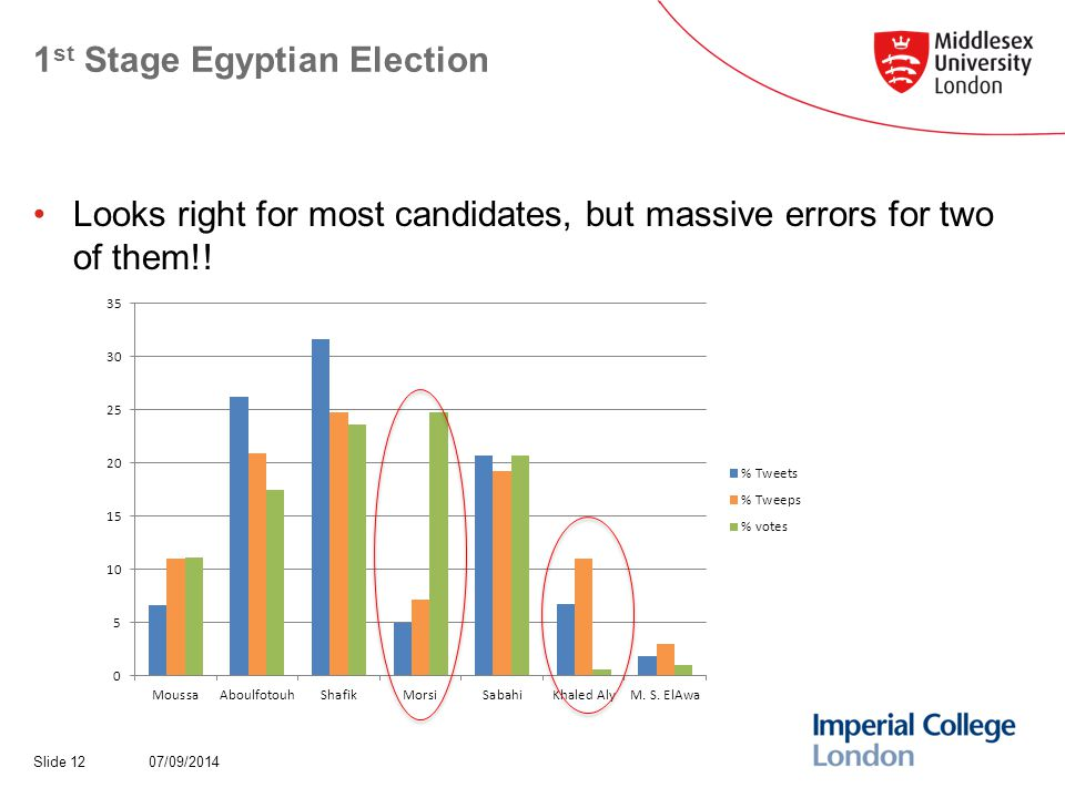 1 st Stage Egyptian Election Looks right for most candidates, but massive errors for two of them!.