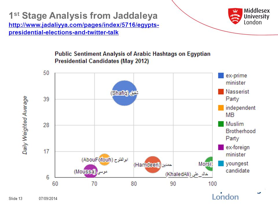1 st Stage Analysis from Jaddaleya   presidential-elections-and-twitter-talk   presidential-elections-and-twitter-talk 07/09/2014Slide 13