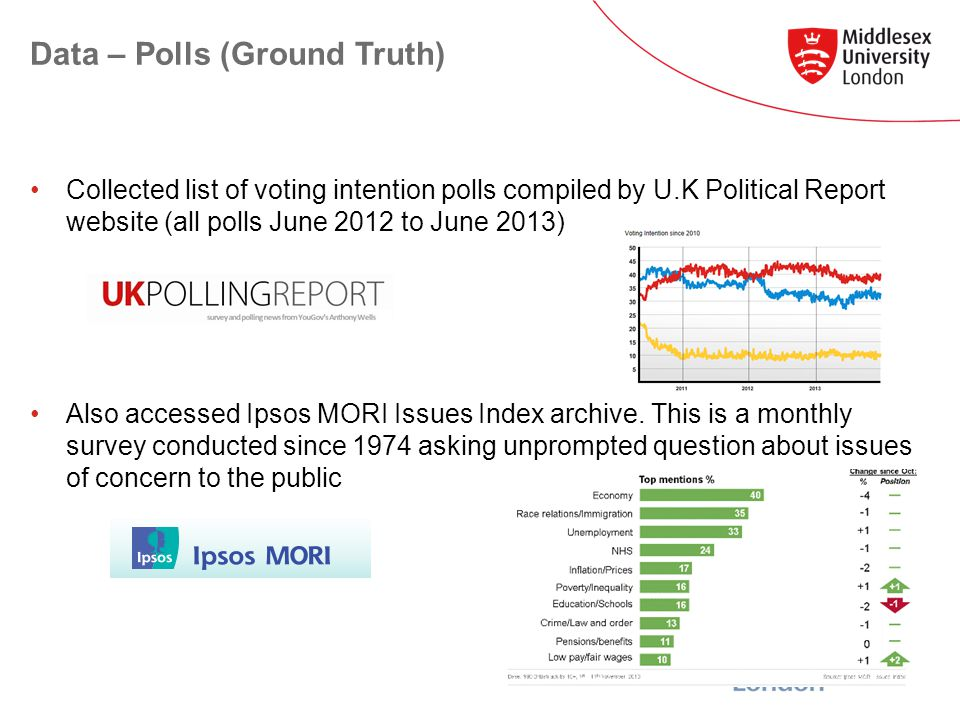 Data – Polls (Ground Truth) Collected list of voting intention polls compiled by U.K Political Report website (all polls June 2012 to June 2013) Also accessed Ipsos MORI Issues Index archive.