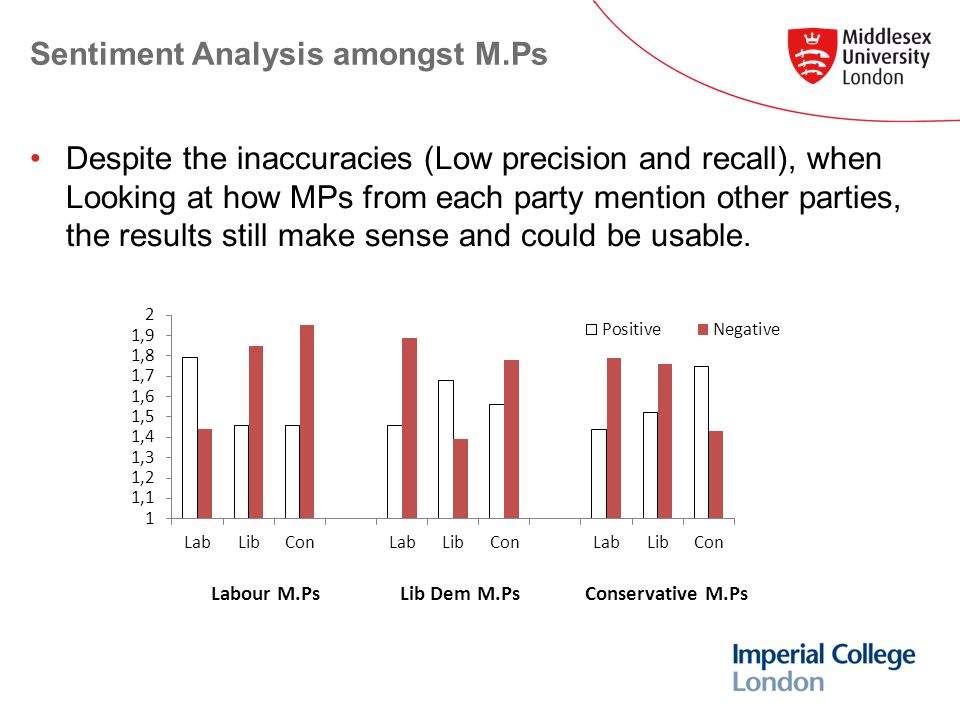 Sentiment Analysis amongst M.Ps Despite the inaccuracies (Low precision and recall), when Looking at how MPs from each party mention other parties, the results still make sense and could be usable.
