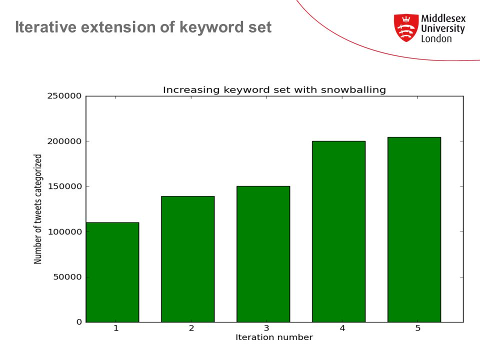 Iterative extension of keyword set