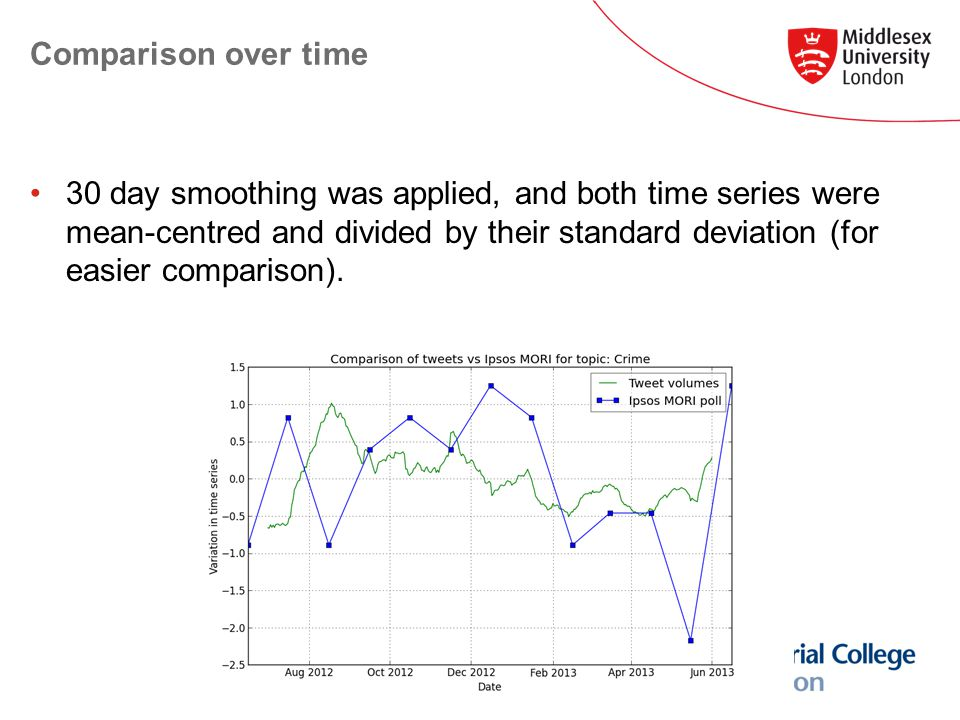 Comparison over time 30 day smoothing was applied, and both time series were mean-centred and divided by their standard deviation (for easier comparison).