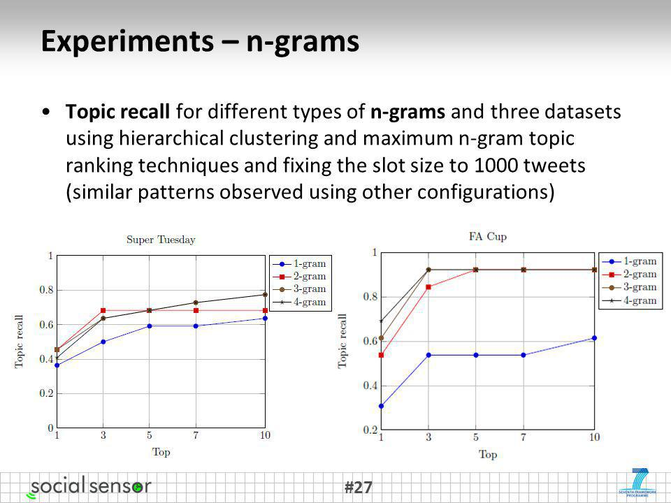 Experiments – n-grams Topic recall for different types of n-grams and three datasets using hierarchical clustering and maximum n-gram topic ranking te