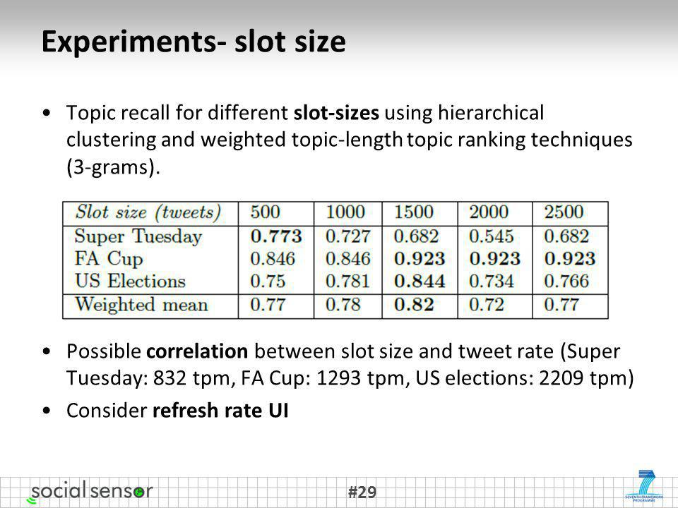 Experiments- slot size Topic recall for different slot-sizes using hierarchical clustering and weighted topic-length topic ranking techniques (3-grams).