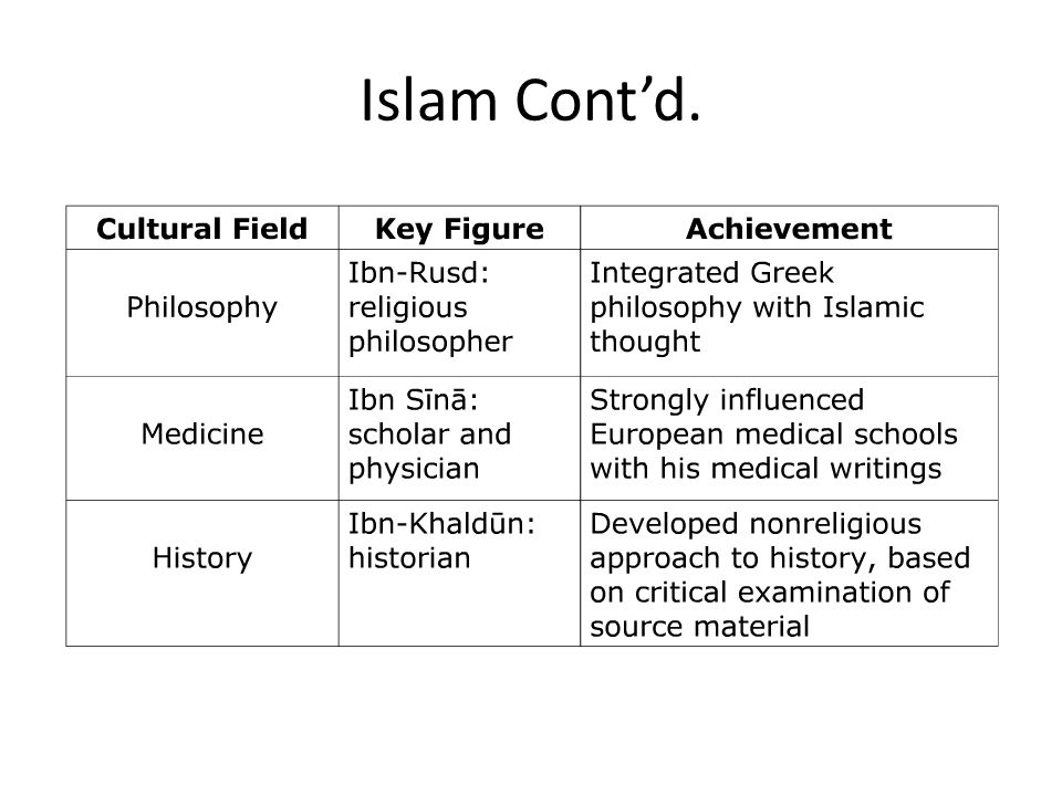 Islam Cont'd.