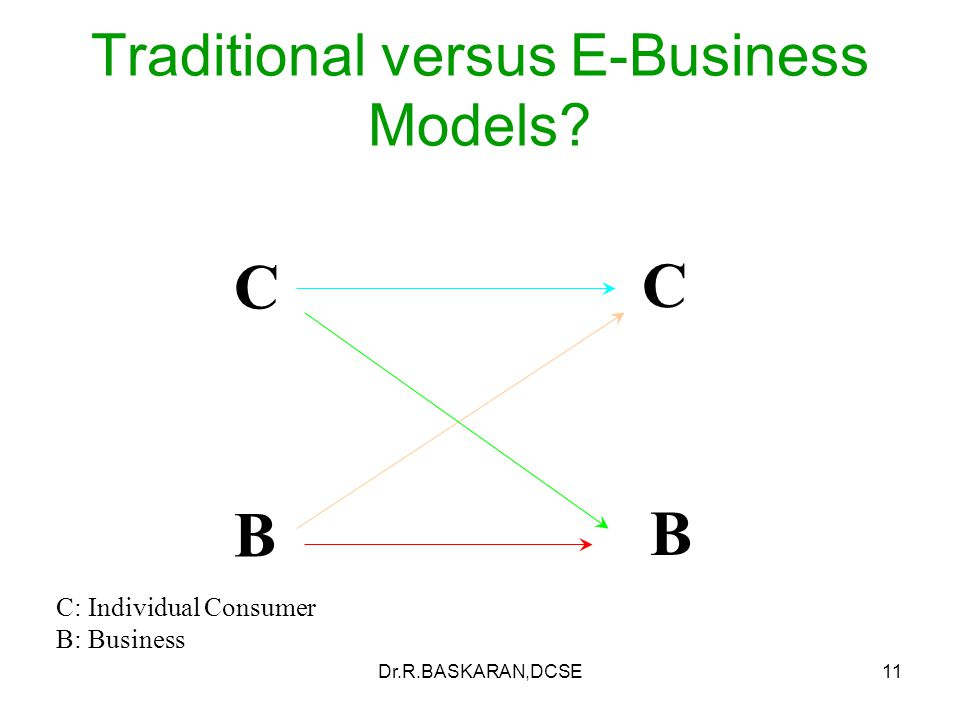 Dr.R.BASKARAN,DCSE11 C B C B Traditional versus E-Business Models.