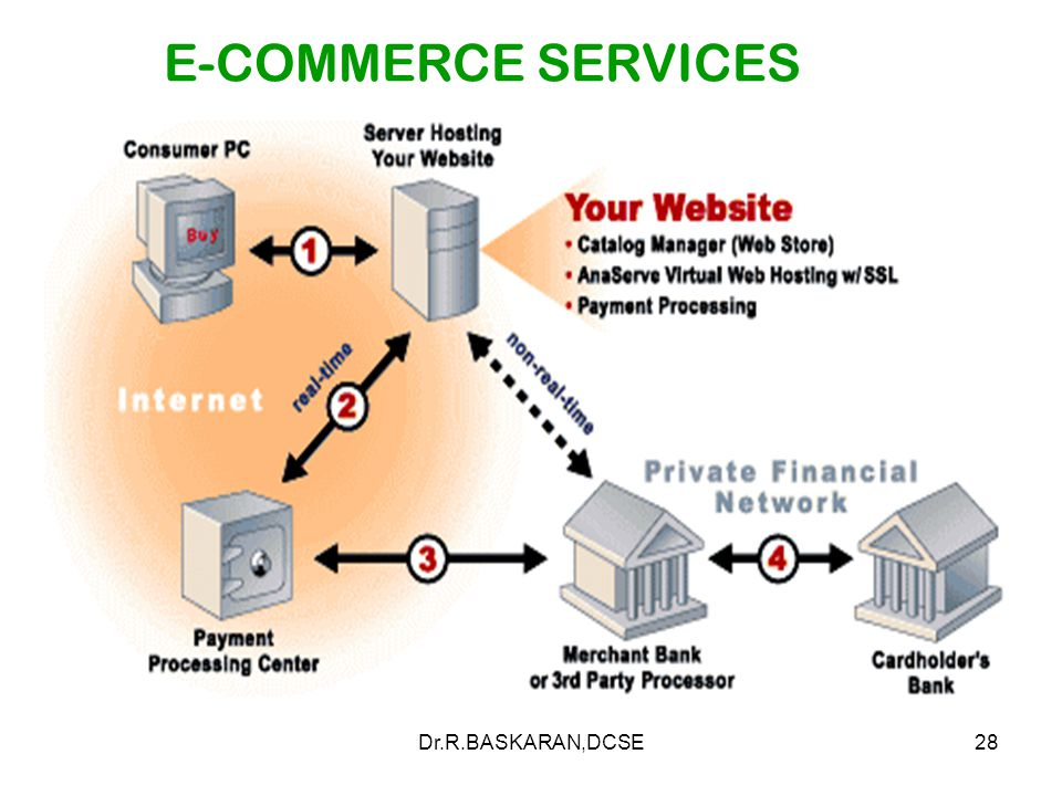 Dr.R.BASKARAN,DCSE28 E-COMMERCE SERVICES
