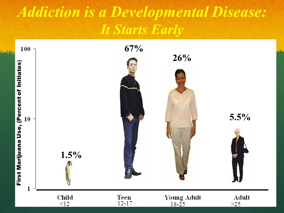 Addiction is a Developmental Disease: It Starts Early 67% 1.5% 5.5% <12 12-17 18-25>25 26% First Marijuana Use, (Percent of Initiates )