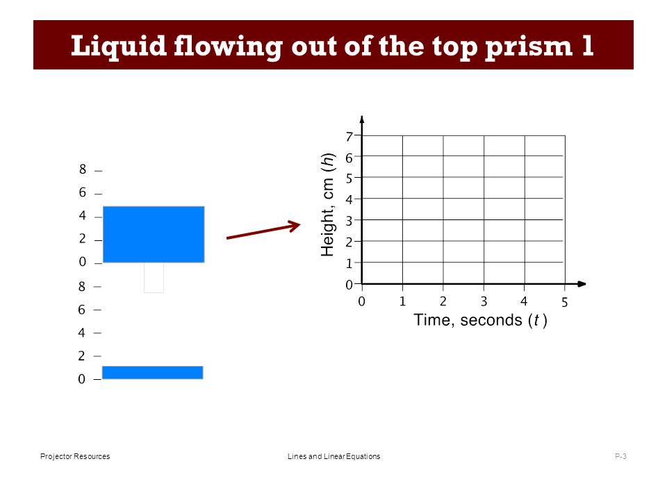 Lines and Linear EquationsProjector Resources Liquid flowing out of the top prism 1 P-3