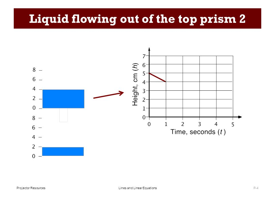 Lines and Linear EquationsProjector Resources Liquid flowing out of the top prism 2 P-4