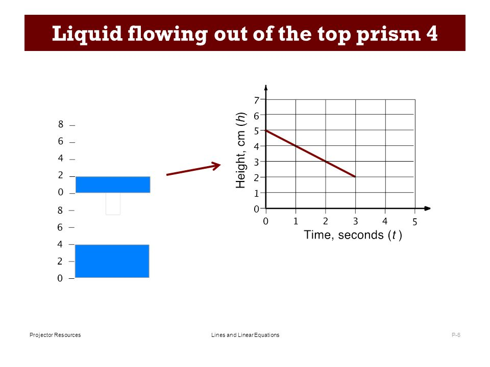 Lines and Linear EquationsProjector Resources Liquid flowing out of the top prism 4 P-6