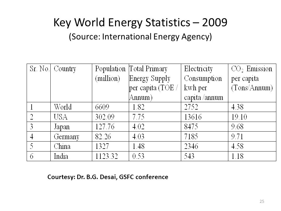 25 Key World Energy Statistics – 2009 (Source: International Energy Agency) Courtesy: Dr. B.G. Desai, GSFC conference