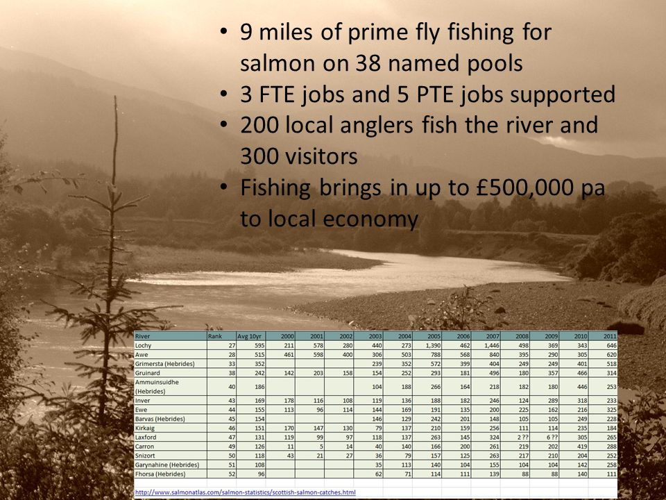 9 miles of prime fly fishing for salmon on 38 named pools 3 FTE jobs and 5 PTE jobs supported 200 local anglers fish the river and 300 visitors Fishing brings in up to £500,000 pa to local economy