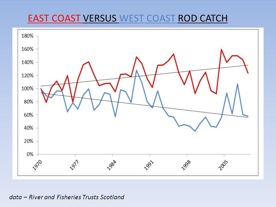 data – River and Fisheries Trusts Scotland EAST COAST VERSUS WEST COAST ROD CATCH