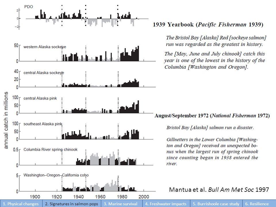 Mantua et al. Bull Am Met Soc 1997 1. Physical changes2.