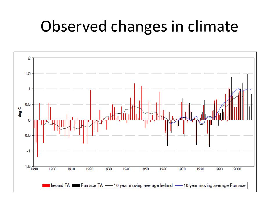 Observed changes in climate