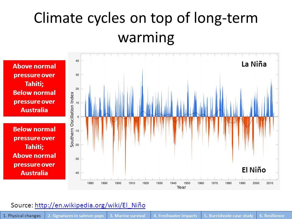 Climate cycles on top of long-term warming Below normal pressure over Tahiti; Above normal pressure over Australia Above normal pressure over Tahiti; Below normal pressure over Australia La Niña El Niño Source: http://en.wikipedia.org/wiki/El_Niñohttp://en.wikipedia.org/wiki/El_Niño 1.